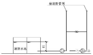 消火栓系统分区供水的相关规范内容_1