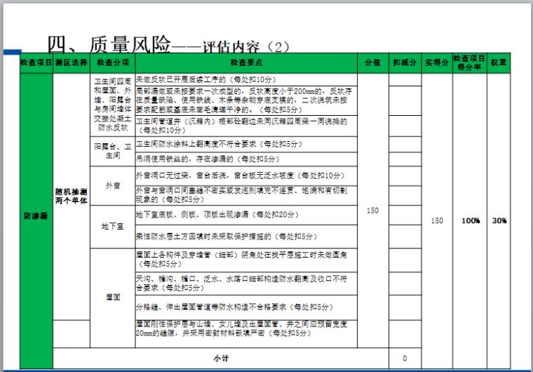 住宅实测实量飞行检测实施方案(147页)-质量风险——评估内容