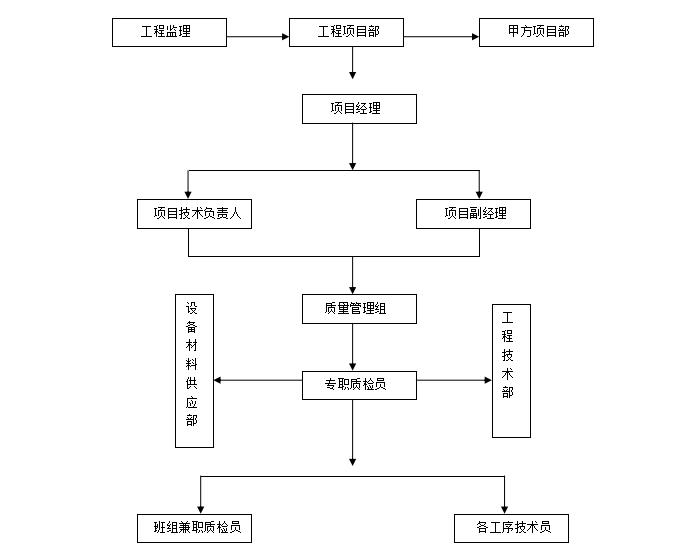 发电总厂设备钢结构施工方案(1)-03 质量保证体系示意图