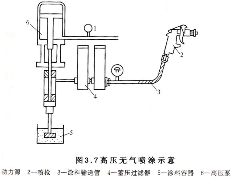 发电总厂设备钢结构施工方案(1)-02 高压无气喷涂