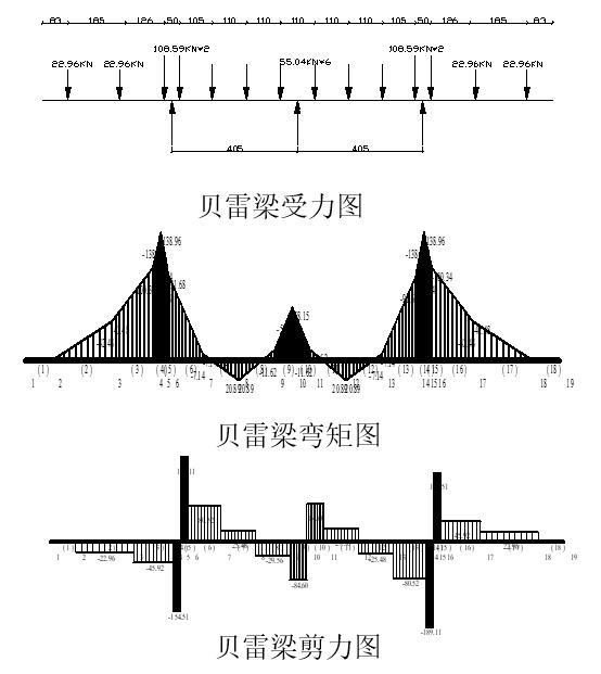 [衡阳]大桥上部结构施工方案-贝雷梁的验算