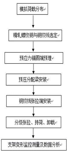 [衡阳]大桥上部结构施工方案-支架预压施工流程图