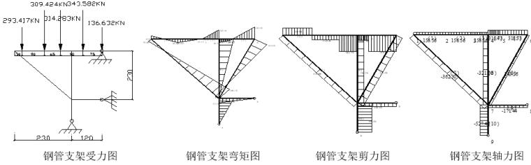 [衡阳]大桥上部结构施工方案-双拼工字钢验算