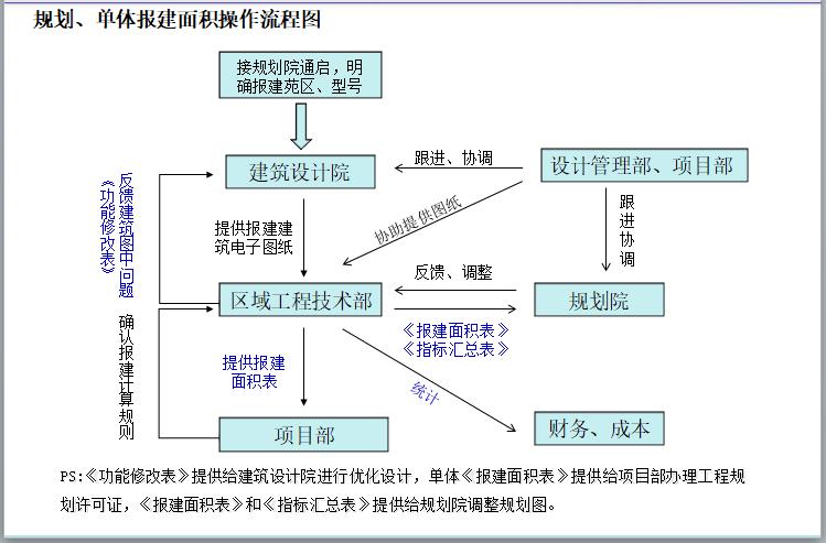 房地产面积测算基础知识及工作指引(196页)-规划、单体报建面积操作流程图