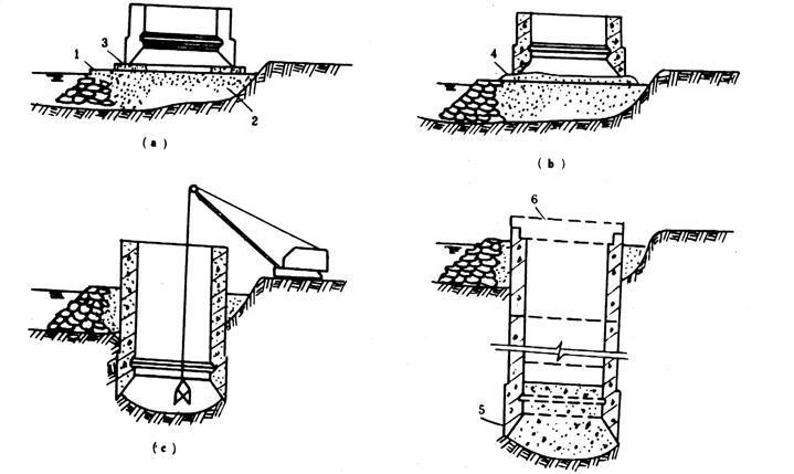 沉井法施工概述-沉井施工步骤