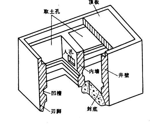 沉井法施工概述-沉井构造