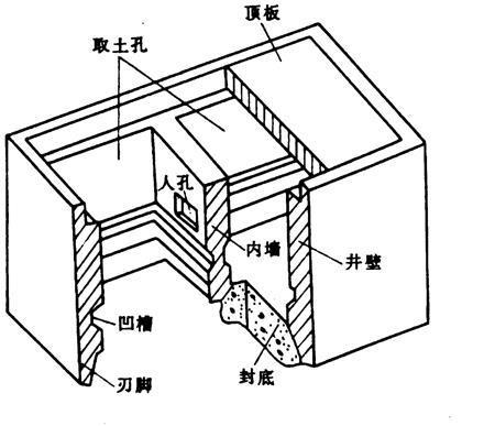 沉井与墩基础概述-沉井的一般构造