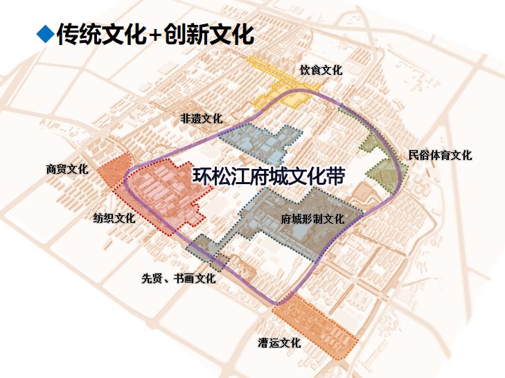 老城区有机更新中人口结构调整的思路和方法5