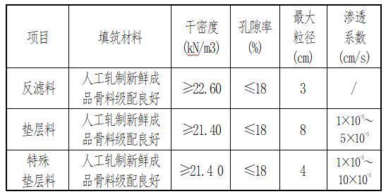水库大坝填筑工程质量控制-坝体填筑材料技术指标表