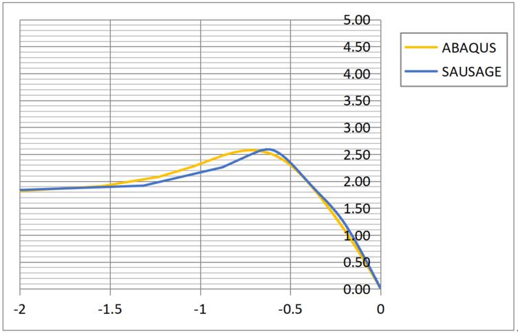 SAUSG钢结构整体稳定性分析实例_6