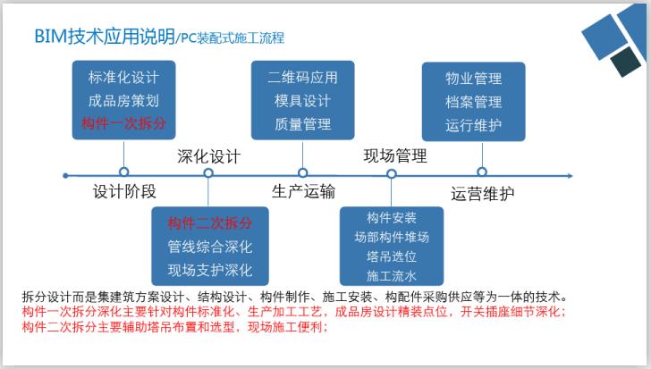12万平办公楼BIM汇报方案(PPT)-科技人才大厦BIM技术应用汇报(68页)-PC装配式流程