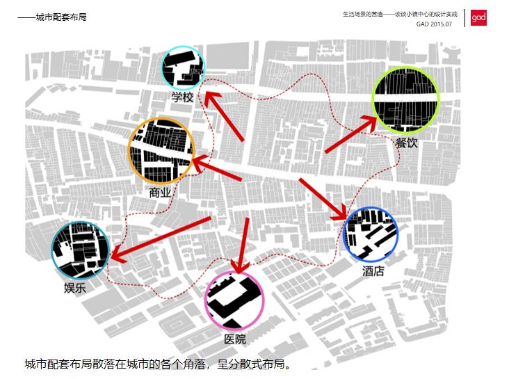 小镇中心设计原则_手段探讨-187p-小镇中心设计原则_手段探讨2