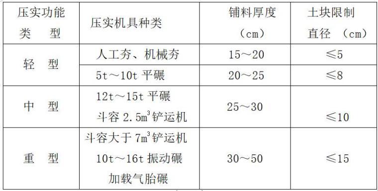 水库大坝施工技术质量控制.-铺料厚度和土块直径限制尺寸表