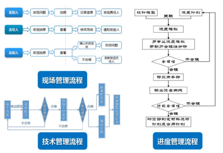 旧城旧村改造项目BIM技术应用汇报(85页)-各部门管理流程
