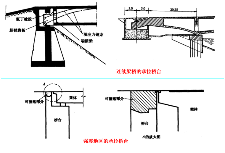 桥梁墩台的设计、构造及计算-承拉式桥台