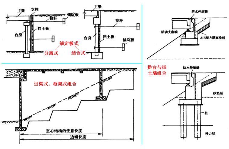 桥梁墩台的设计、构造及计算-组合式桥台