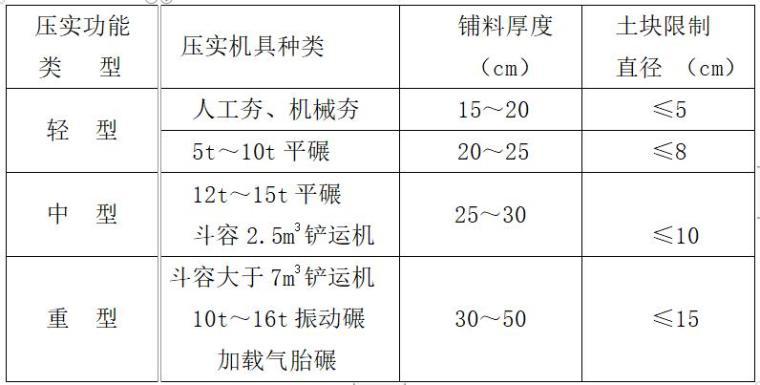 水库工程大坝施工技术质量控制-铺料厚度和土块直径限制尺寸表