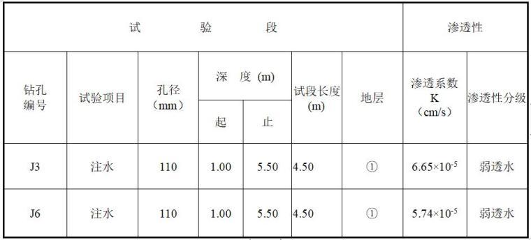 水库大坝安全质量评价-坝体现场注水试验成果表