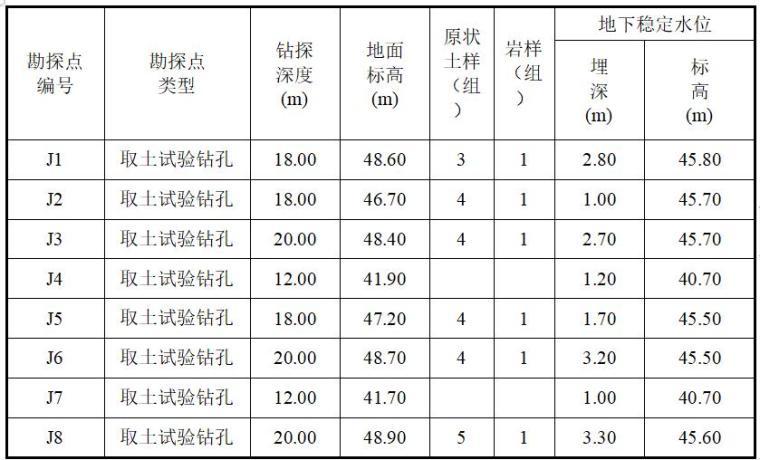 水库大坝安全质量评价-勘探点情况一览表