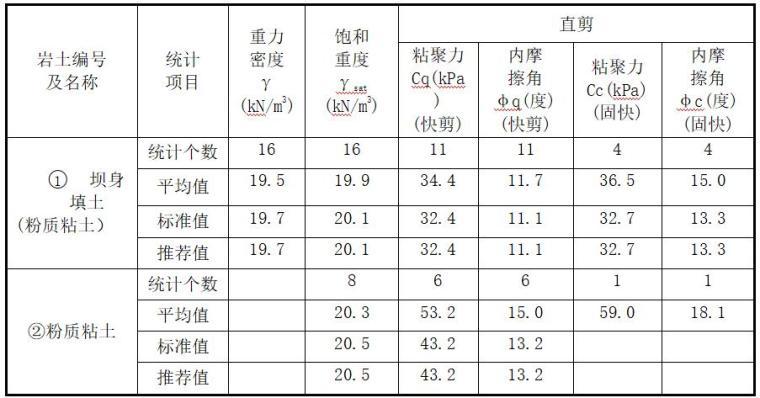 水库大坝安全质量评价-抗剪强度指标推荐值表