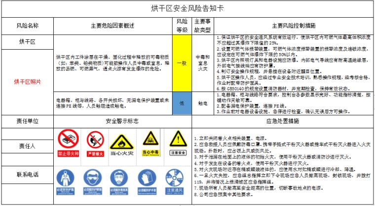 风险点风险管控告知卡_叉车_喷漆房等-烘干区安全风险告知卡