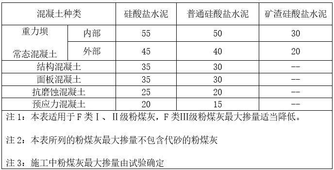 水利工程混凝土施工质量控制-粉煤灰最大掺量