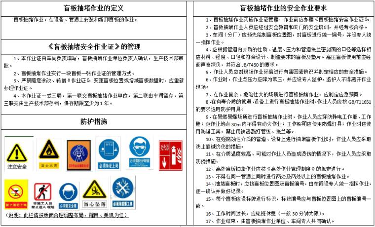 八大特殊作业危险告知牌(全套)-盲板抽堵作业告知牌