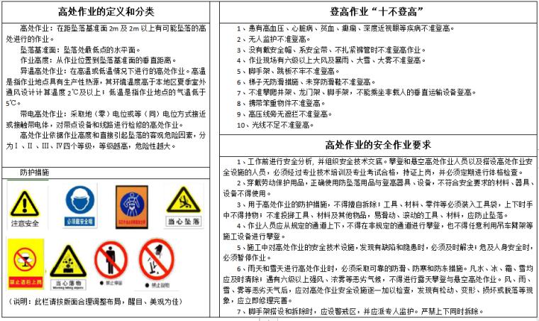 八大特殊作业危险告知牌(全套)-高处作业告知牌