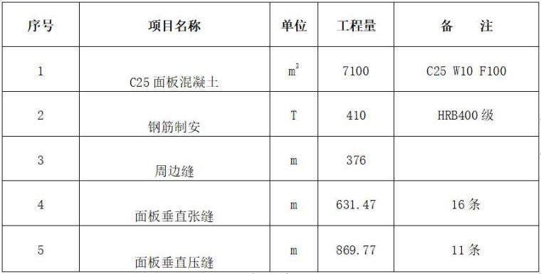 水库大坝面板施工工程-混凝土施工主要工程量表