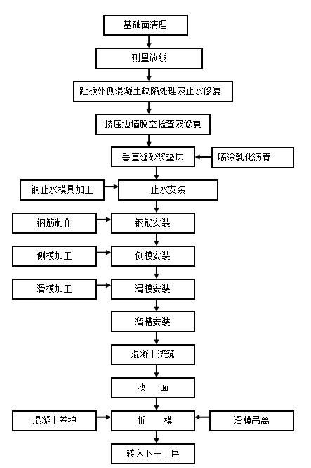 水库大坝面板施工工程-面板混凝土施工作业流程图