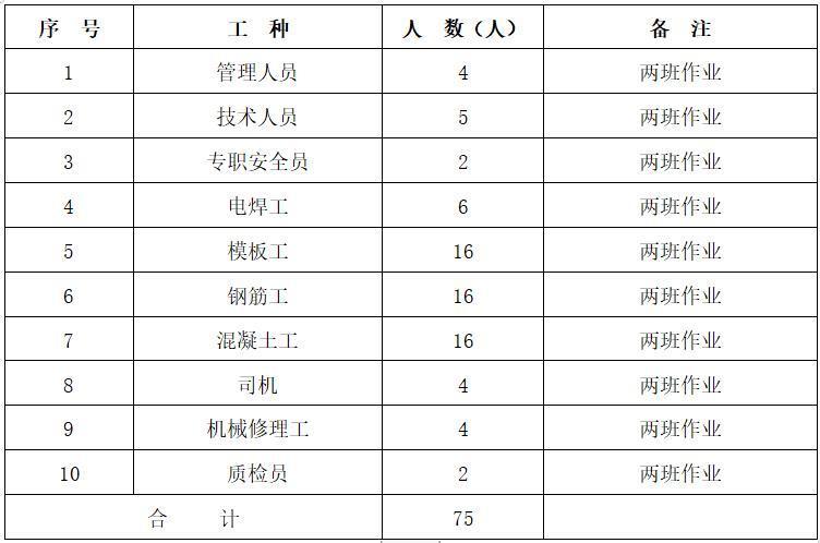 水库大坝面板施工工程-施工劳动力资源配置表