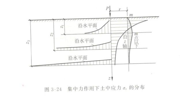建筑地基基础设计思考—唯一的地基计算理论_5