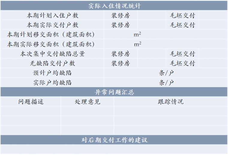 房地产项目完美交付的8项工作_10