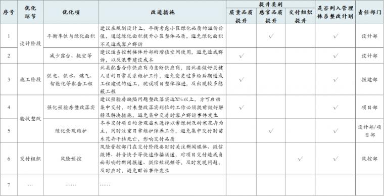 房地产项目完美交付的8项工作_11