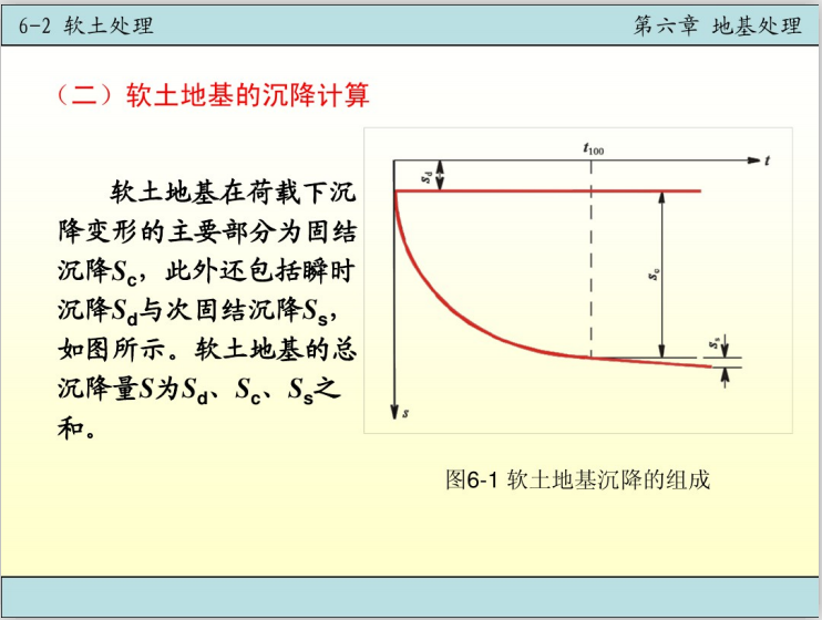 基础工程之地基处理电子课件讲义(110页)-软土地基沉降组成