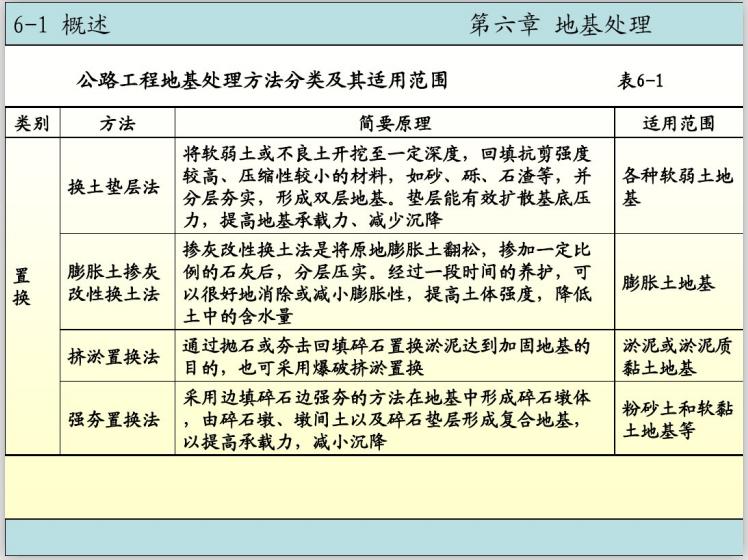 基础工程之地基处理电子课件讲义(110页)-地基置换法
