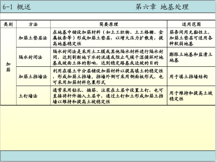 基础工程之地基处理电子课件讲义(110页)-加筋