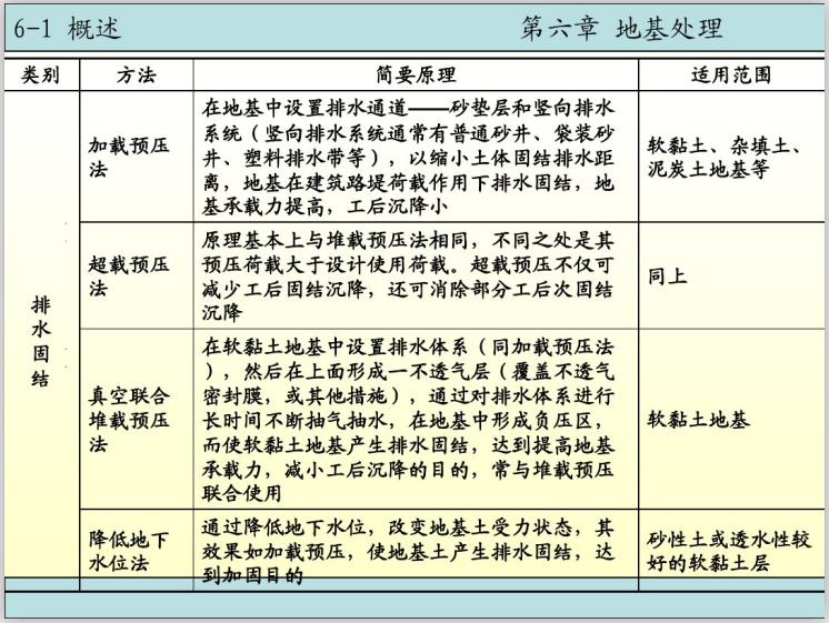 基础工程之地基处理电子课件讲义(110页)-排水固结法