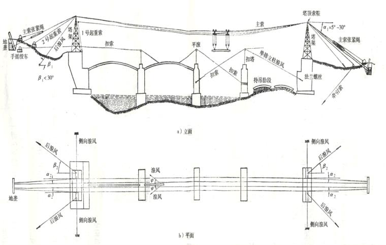 桥梁常备式结构与主要施工设备-缆索起重机