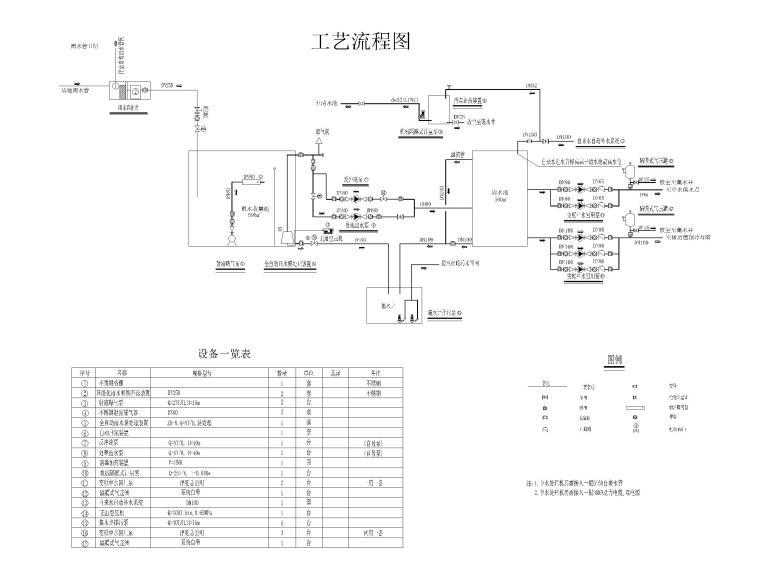 [上海]超高层办公_剧场给排水消防设计图-雨水处理工艺流程图