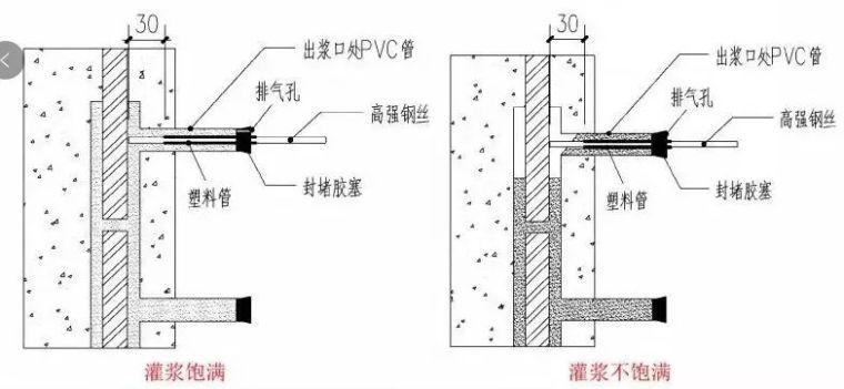 预制装配式结构连接节点质量检测方法!_2