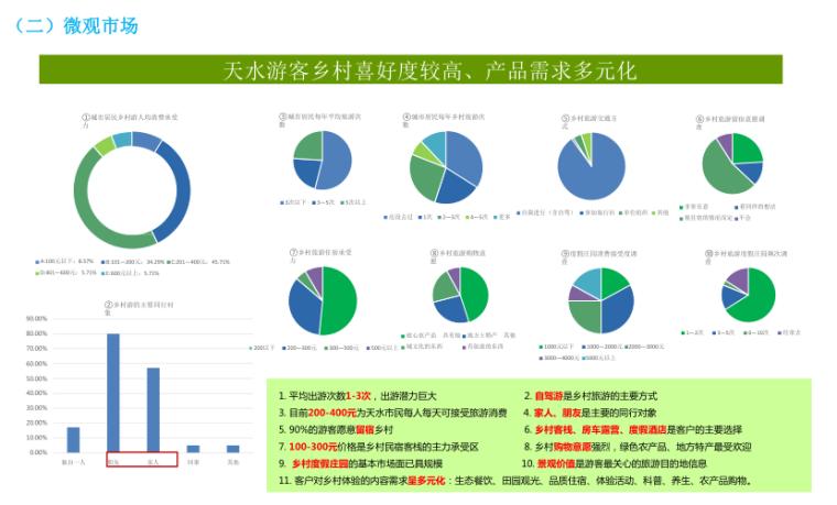 甘肃天水南山云端田园综合体方案文本-2019-微观市场