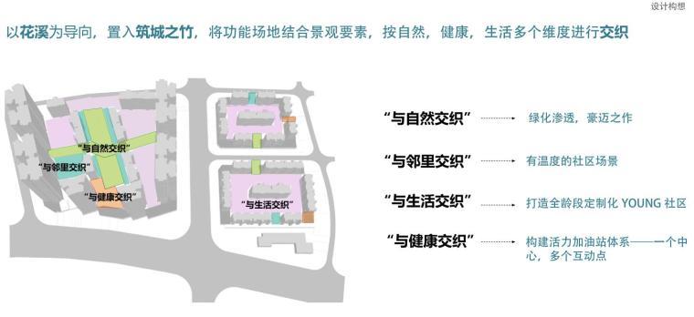 [贵州]现代简约山水人文住宅景观方案设计-设计构想