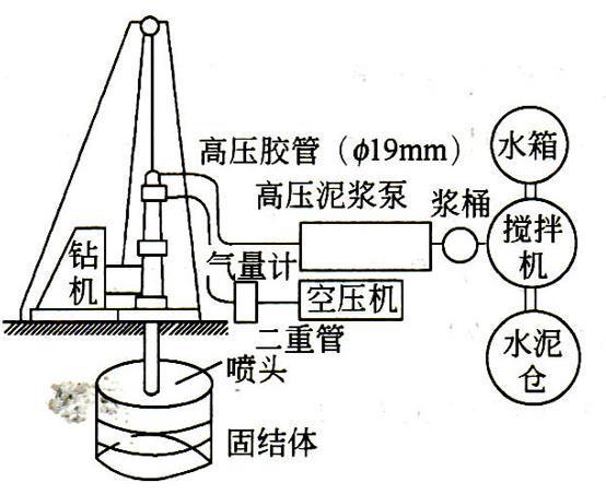 地基处理的高压喷射注浆法-二重管法