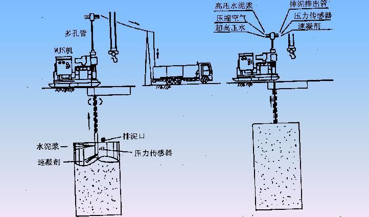 地基处理的高压喷射注浆法-垂直施工