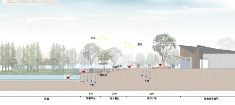 [昆明]当地文化滨河带状公园景观设计方案-有机美食市集立面图
