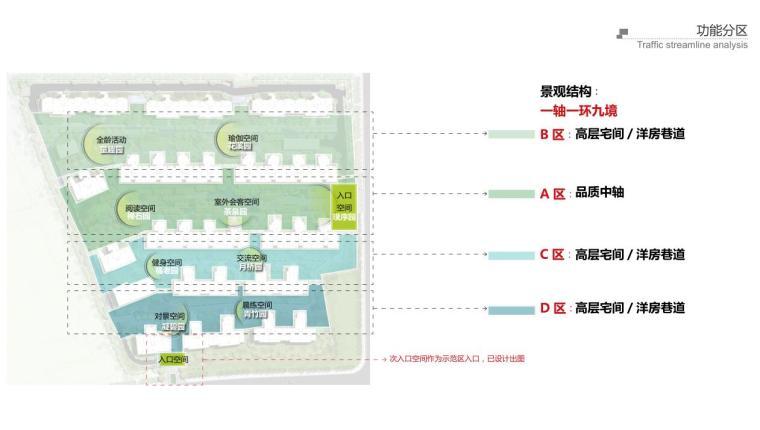 [江苏]宜兴现代中式风格住宅大区景观方案-功能分区