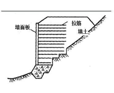 地基加固处理加筋法-复合结构