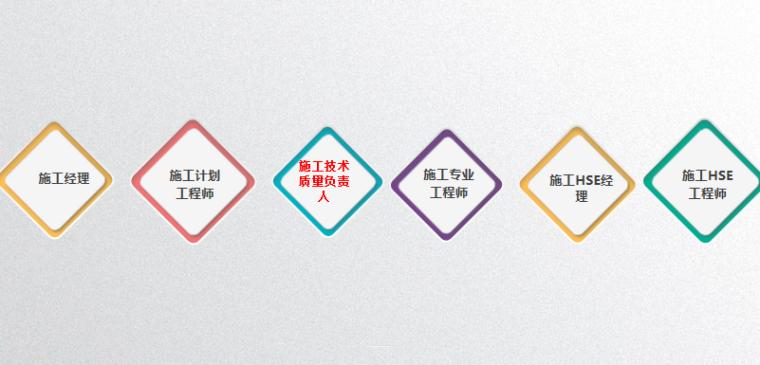 2019版体系-项目施工管理(上)-职责分工