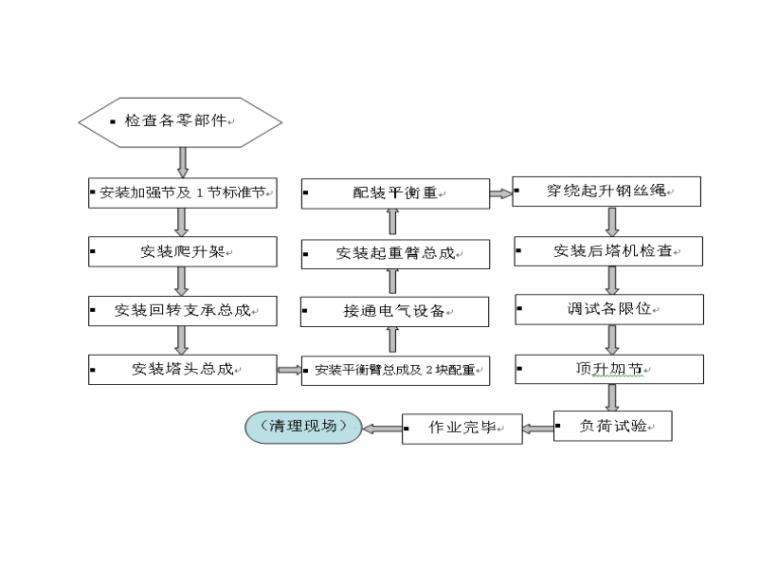 地铁车站TC5610塔吊安拆技术交底(二级)-塔机施工流程图